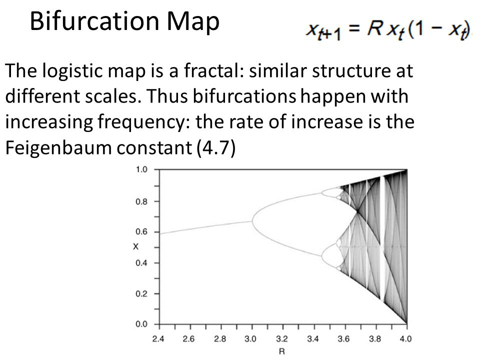 Bifurcation Map
