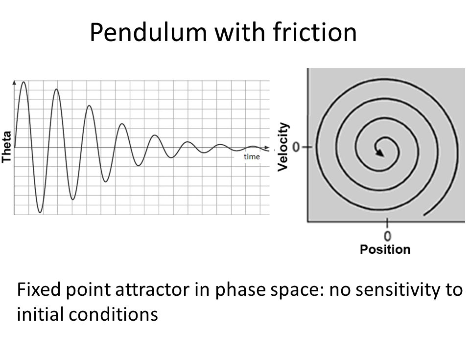 Pendulum with friction