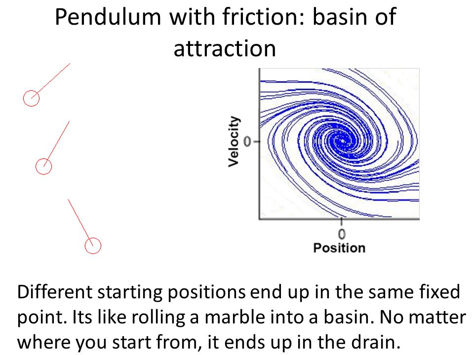 Pendulum with friction: basin of attraction