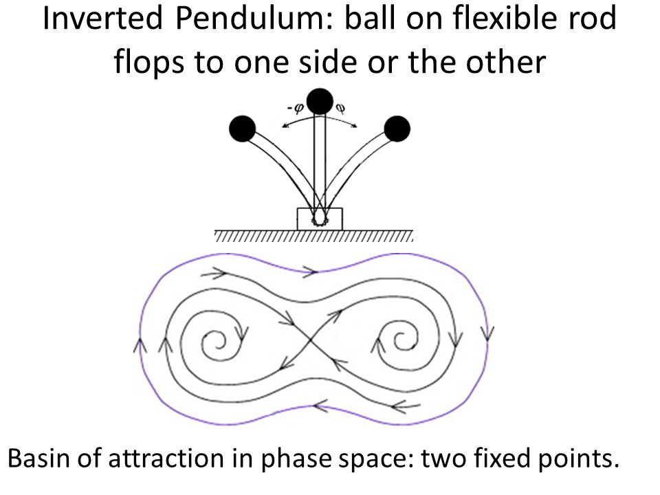 Inverted Pendulum: ball on flexible rod flops to one side or the other