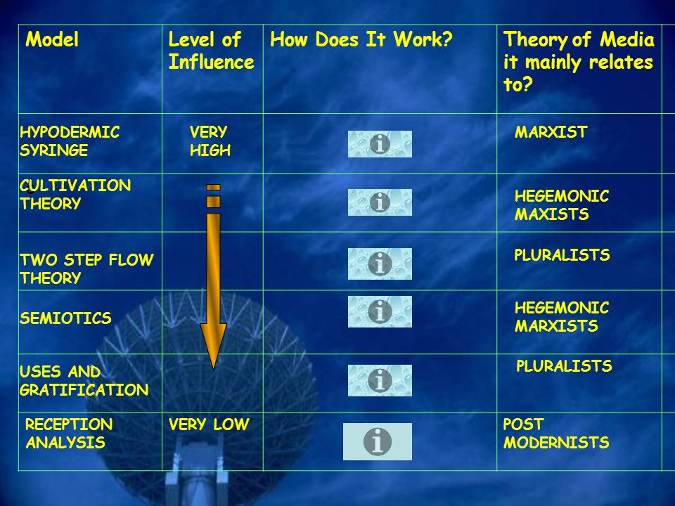 Theory of Media it mainly relates to
