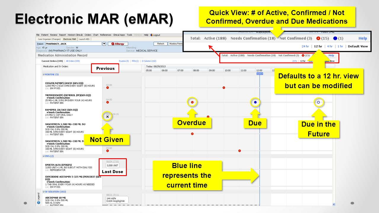 Electronic MAR (eMAR) Quick View: # of Active, Confirmed / Not Confirmed, Overdue and Due Medications.
