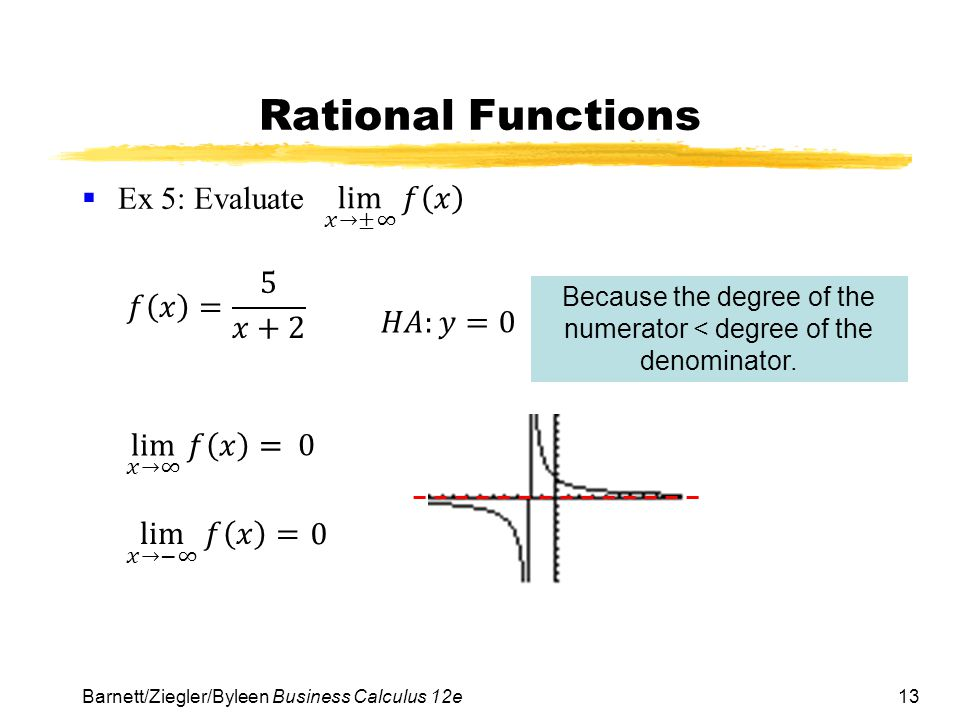 Because the degree of the numerator < degree of the denominator.