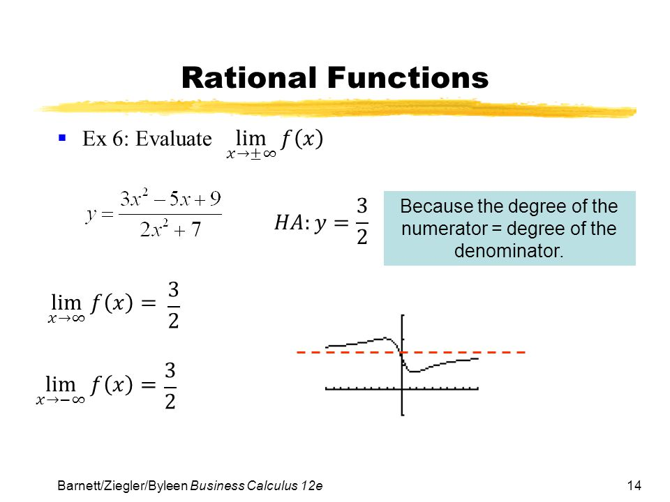 Because the degree of the numerator = degree of the denominator.