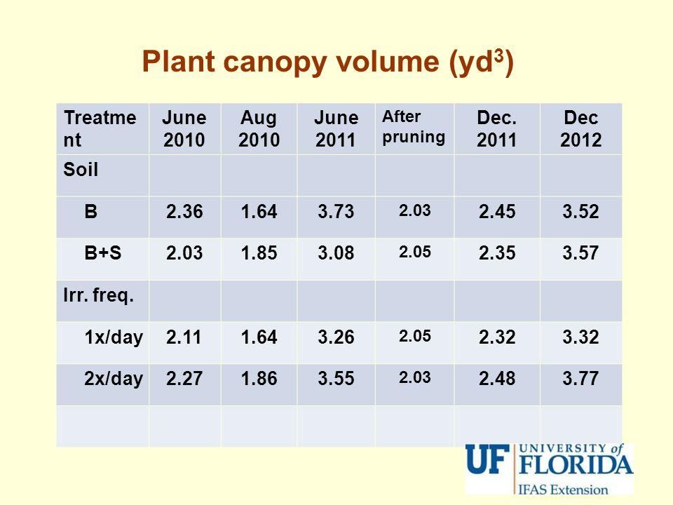 Plant canopy volume (yd3)