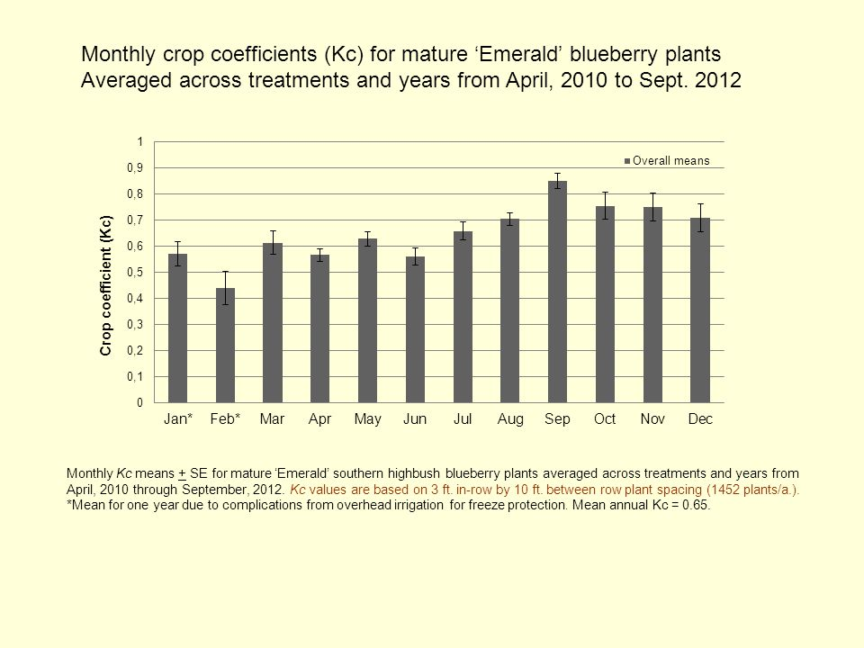 Monthly crop coefficients (Kc) for mature 'Emerald' blueberry plants