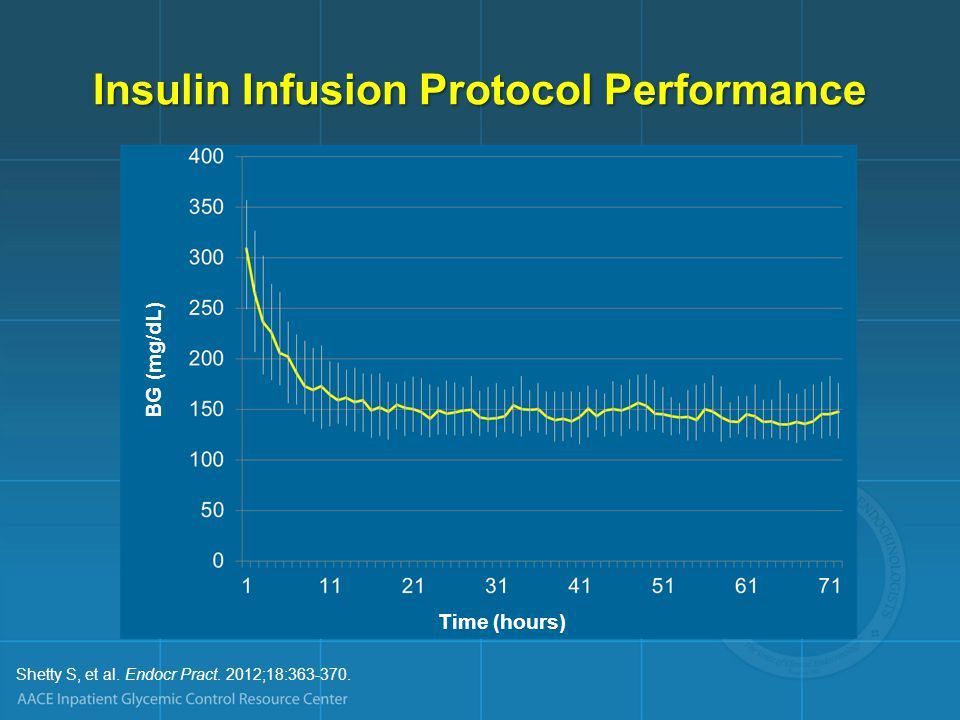 Insulin Infusion Protocol Performance