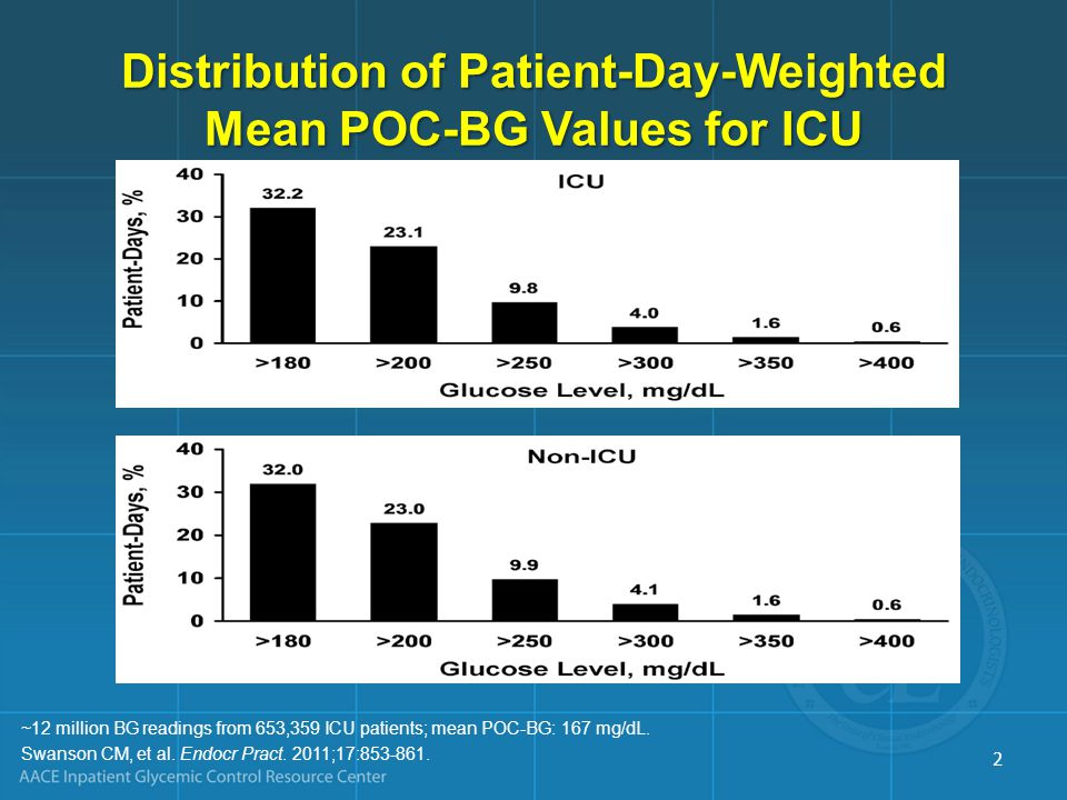 Distribution of Patient-Day-Weighted Mean POC-BG Values for ICU
