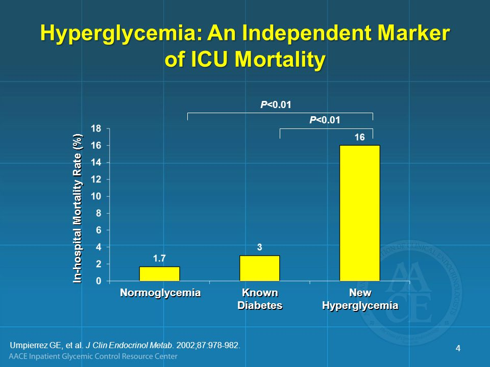 Hyperglycemia: An Independent Marker of ICU Mortality