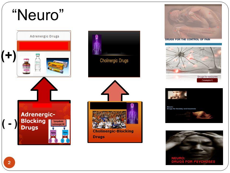 Neuro (+) ( - ) Adrenergic Cholinergic Drugs Drugs Adrenergic