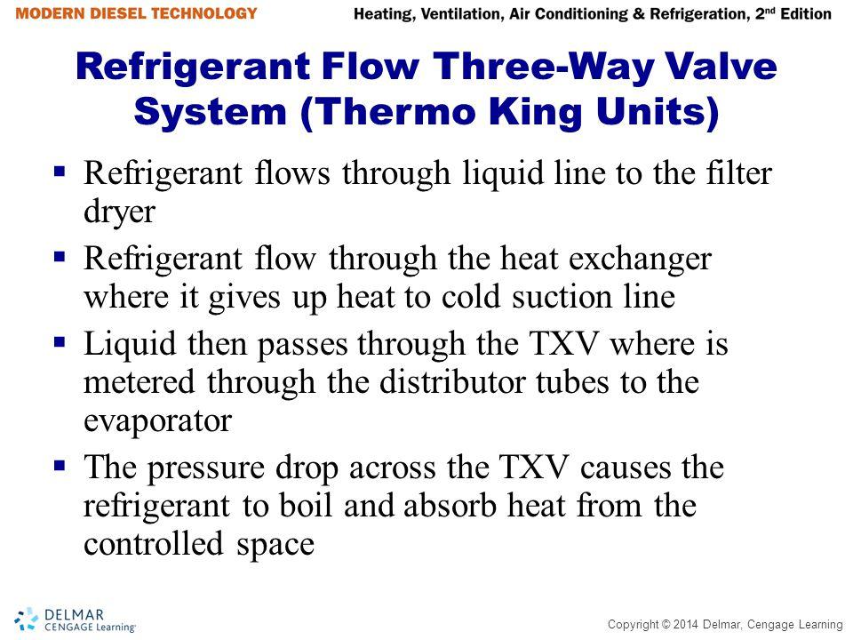 Refrigerant Flow Three-Way Valve System (Thermo King Units)