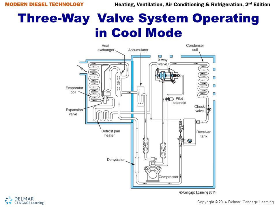 Three-Way Valve System Operating in Cool Mode