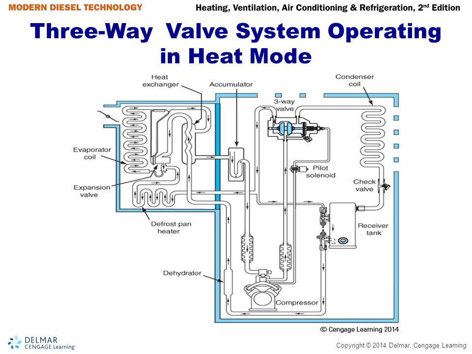Three-Way Valve System Operating in Heat Mode
