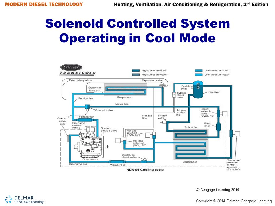 Solenoid Controlled System Operating in Cool Mode