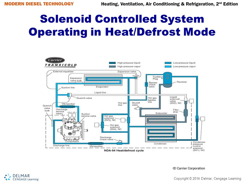 Solenoid Controlled System Operating in Heat/Defrost Mode