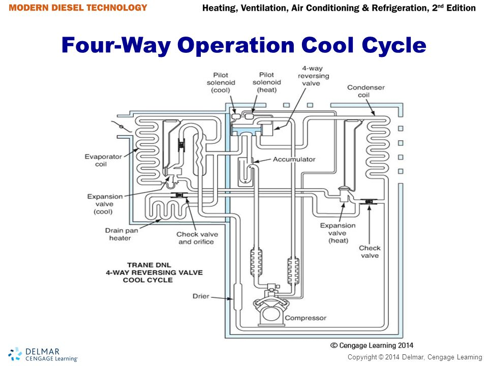 Four-Way Operation Cool Cycle