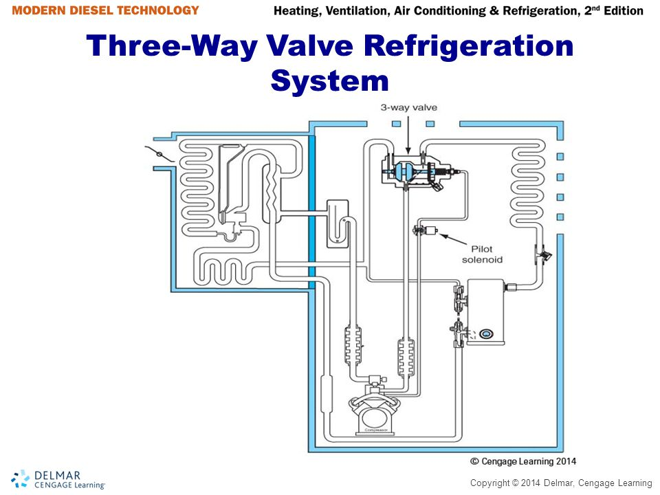 Three-Way Valve Refrigeration System