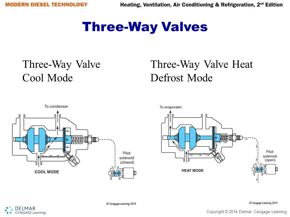 Three-Way Valves Three-Way Valve Cool Mode Three-Way Valve Heat