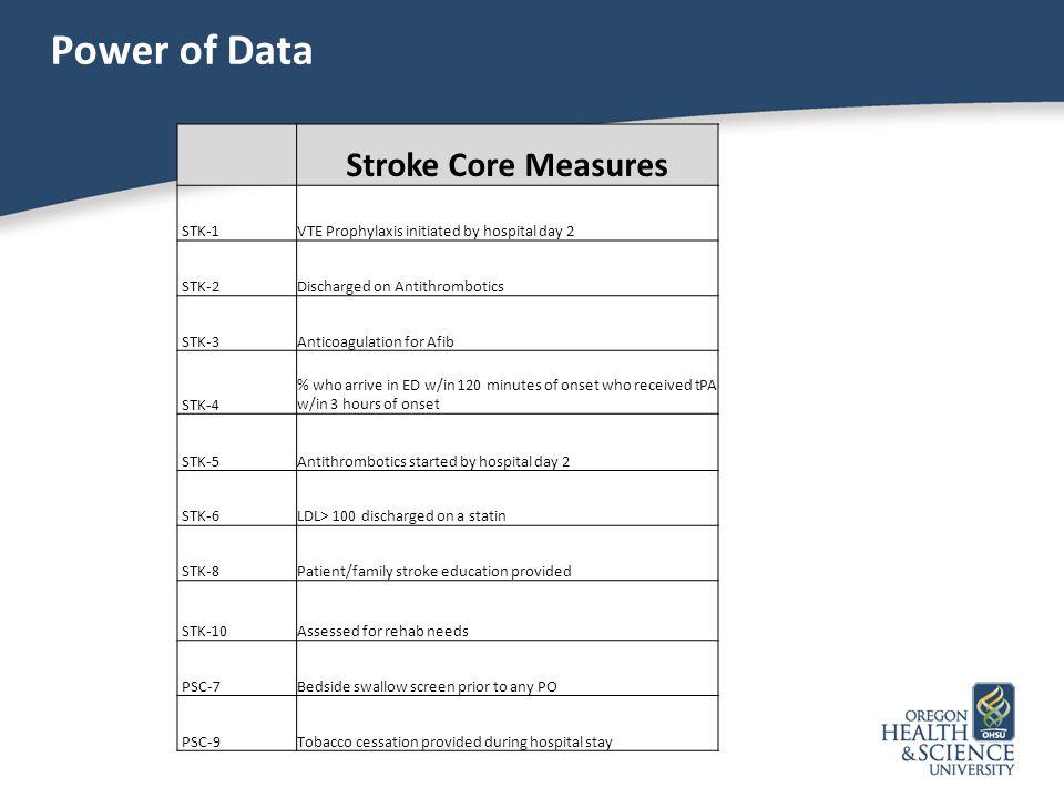 Power of Data Stroke Core Measures STK-1