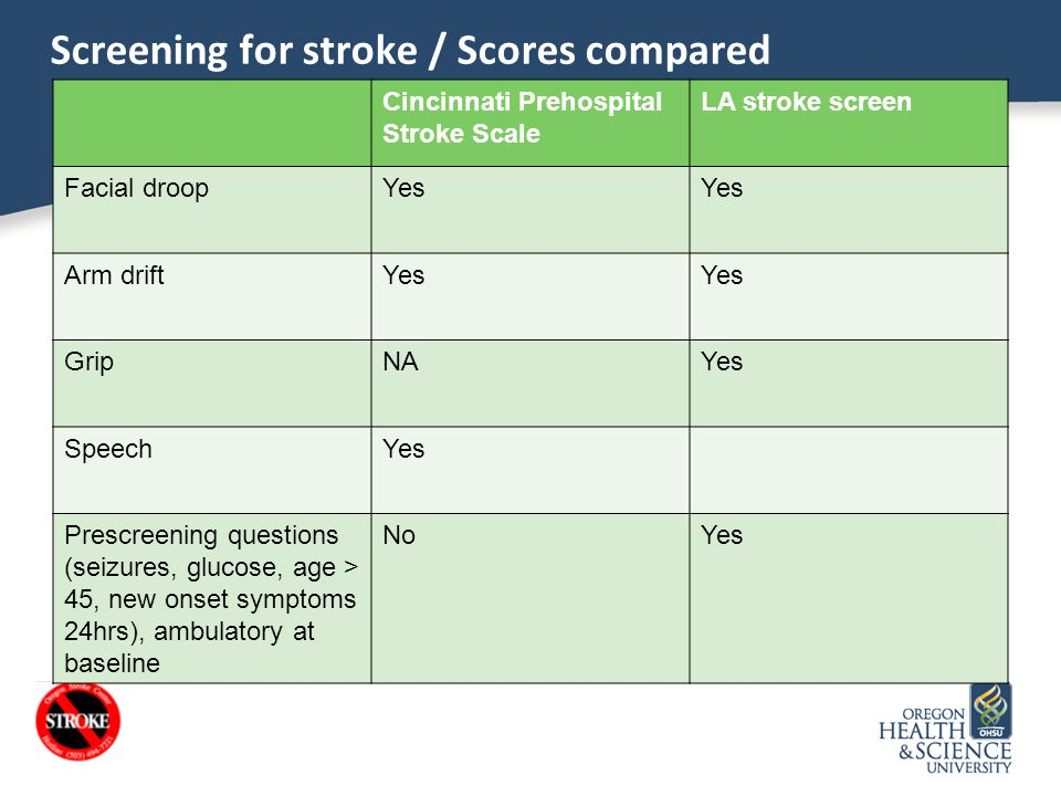 Screening for stroke / Scores compared