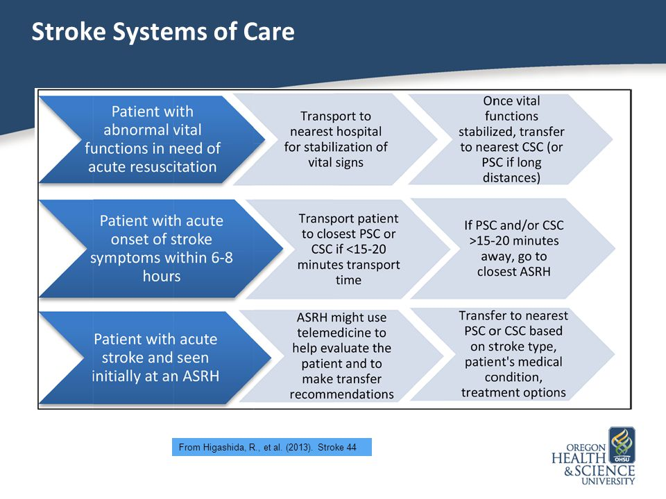 Stroke Systems of Care From Higashida, R., et al. (2013). Stroke 44