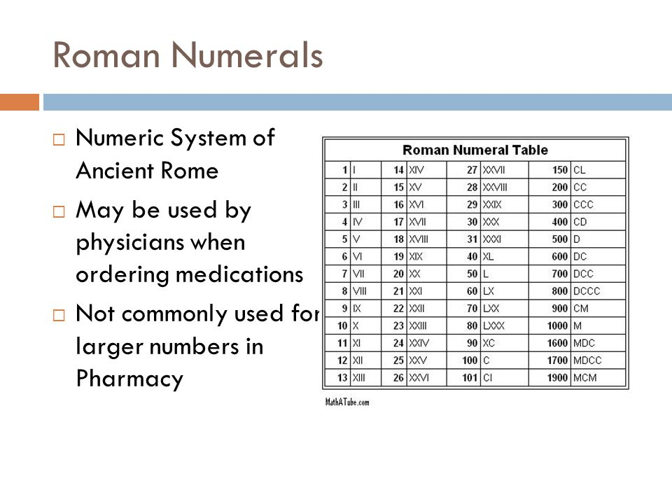 Roman Numerals Numeric System of Ancient Rome
