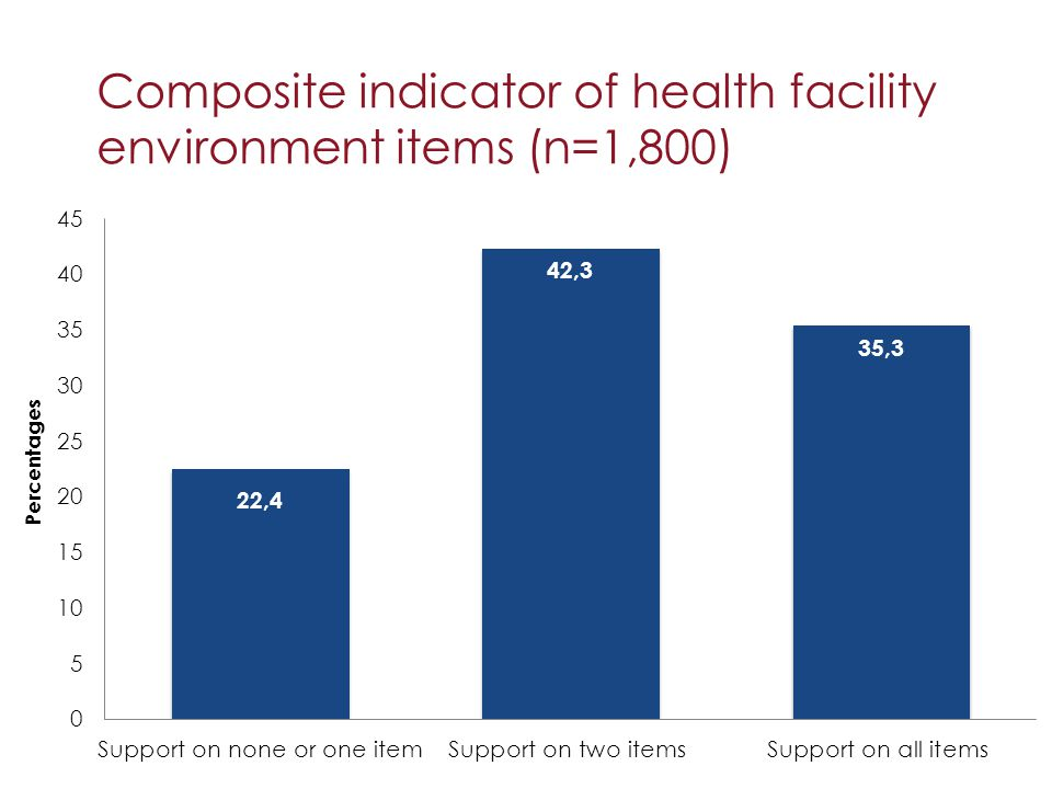 Composite indicator of health facility environment items (n=1,800)