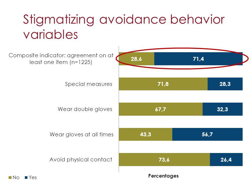 Stigmatizing avoidance behavior variables