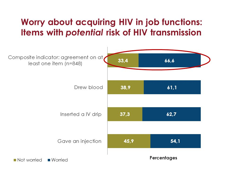 Worry about acquiring HIV in job functions: Items with potential risk of HIV transmission