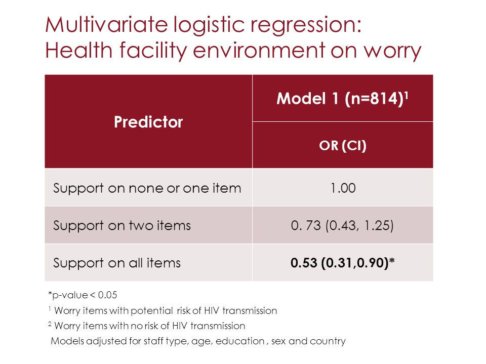 Multivariate logistic regression: Health facility environment on worry