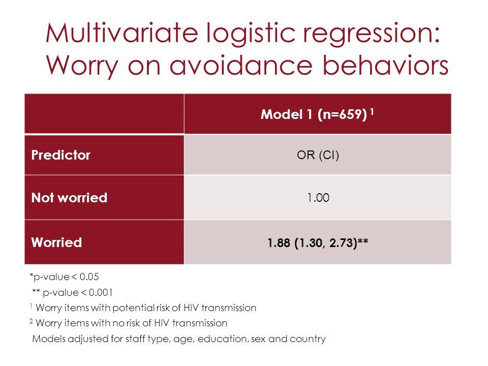 Multivariate logistic regression: Worry on avoidance behaviors