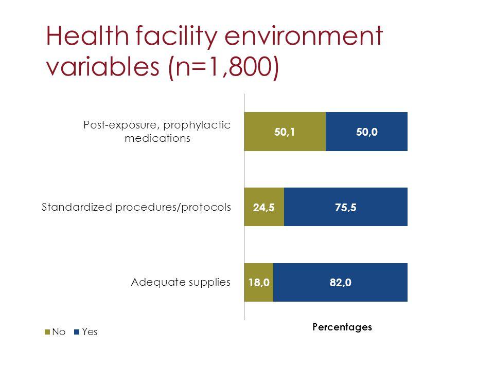 Health facility environment variables (n=1,800)