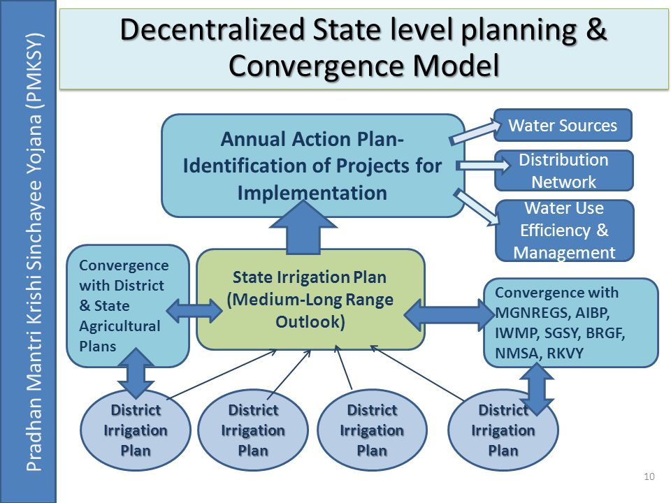 Decentralized State level planning & Convergence Model