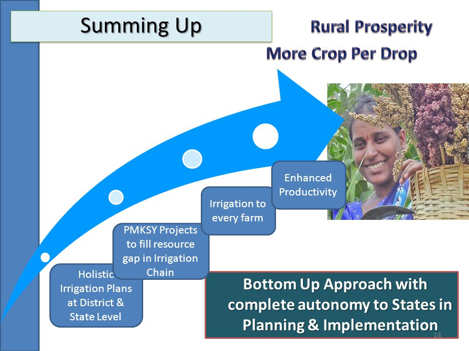 Summing Up Rural Prosperity More Crop Per Drop