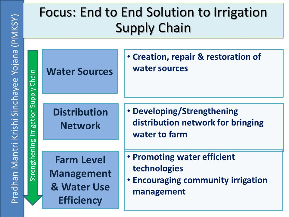 Farm Level Management & Water Use Efficiency