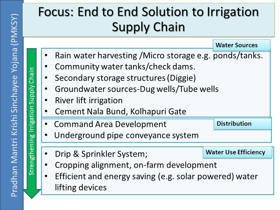 Focus: End to End Solution to Irrigation Supply Chain