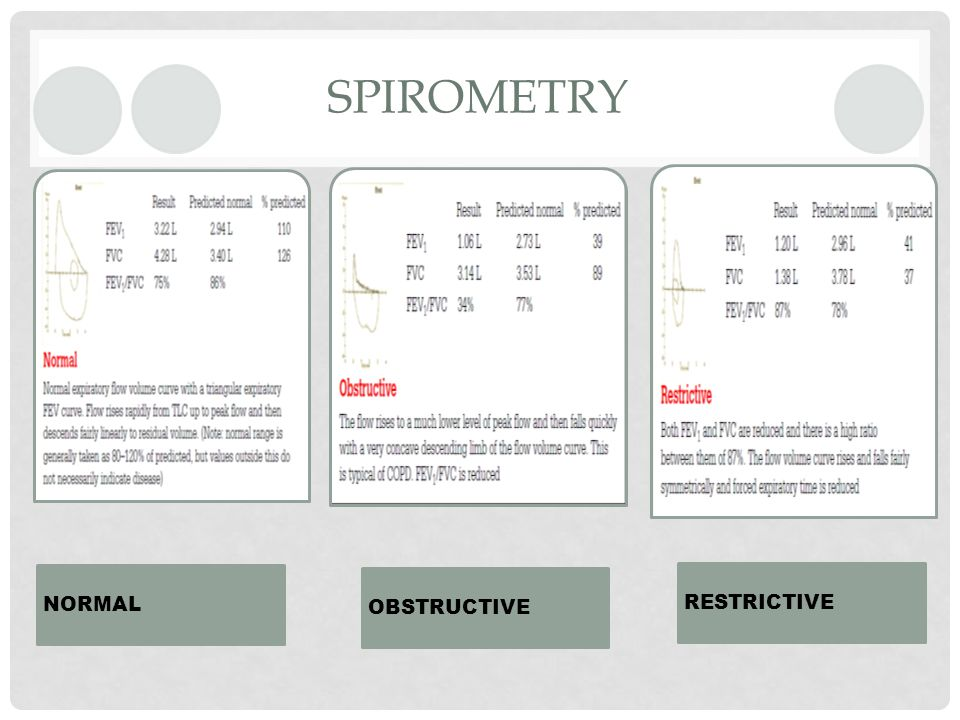 SPIROMETRY NORMAL OBSTRUCTIVE RESTRICTIVE