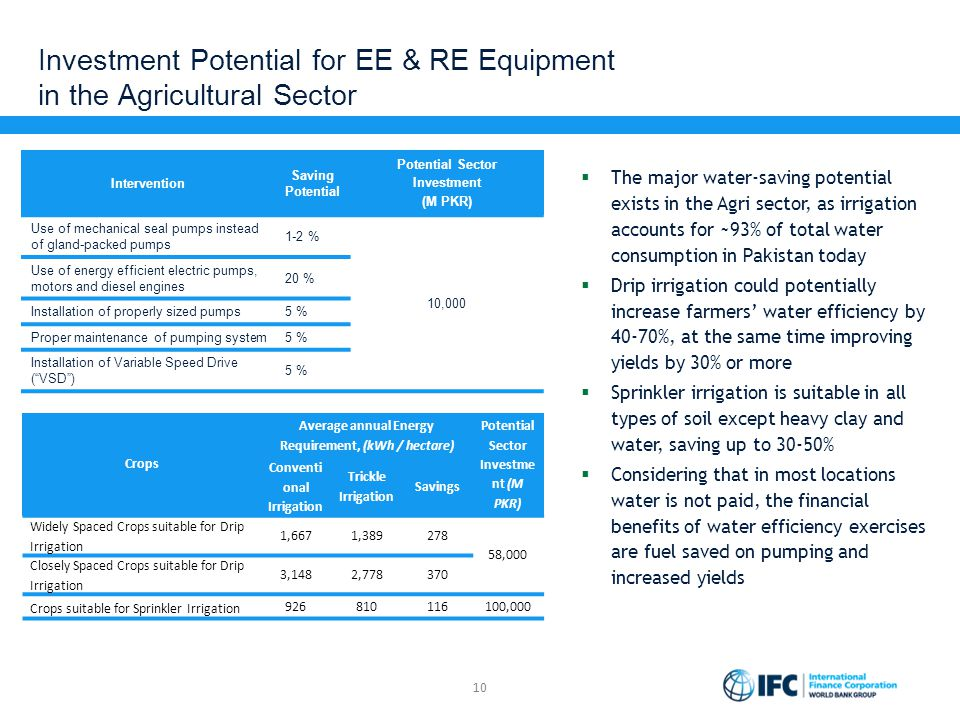 Investment Potential for EE & RE Equipment in the Agricultural Sector