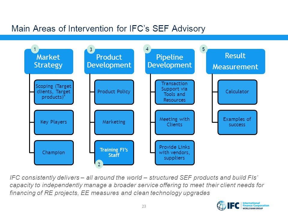 Main Areas of Intervention for IFC's SEF Advisory