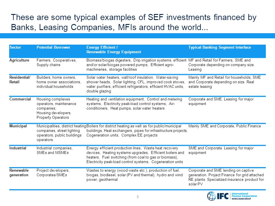 These are some typical examples of SEF investments financed by Banks, Leasing Companies, MFIs around the world...