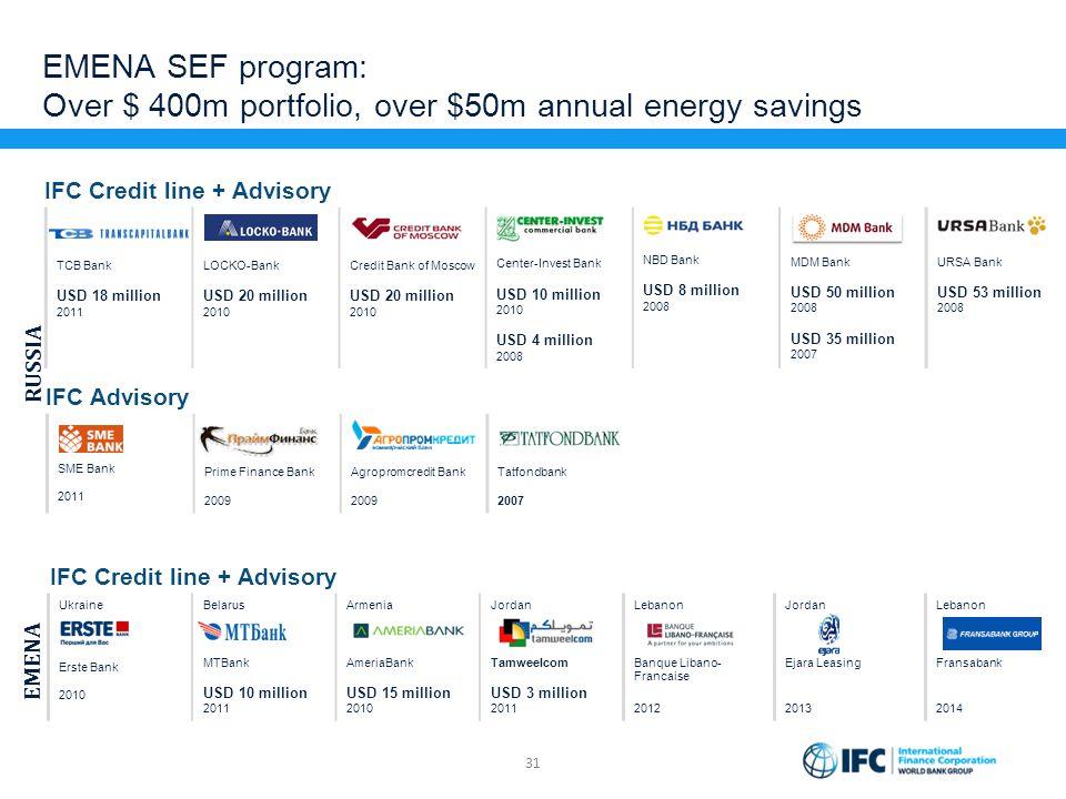 EMENA SEF program: Over $ 400m portfolio, over $50m annual energy savings