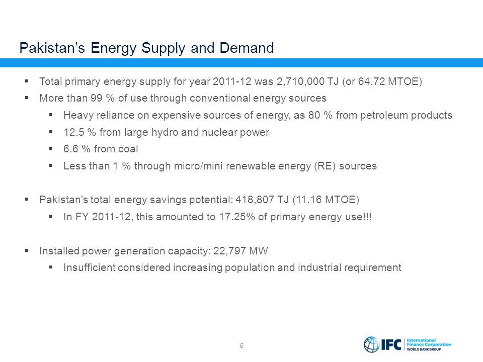Pakistan's Energy Supply and Demand