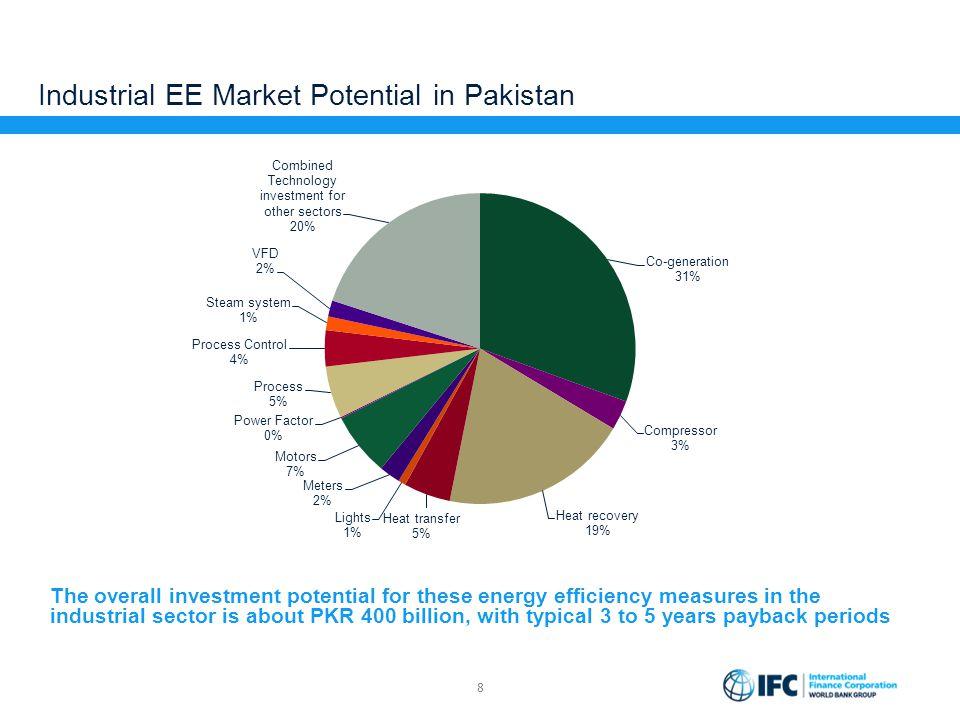 Industrial EE Market Potential in Pakistan