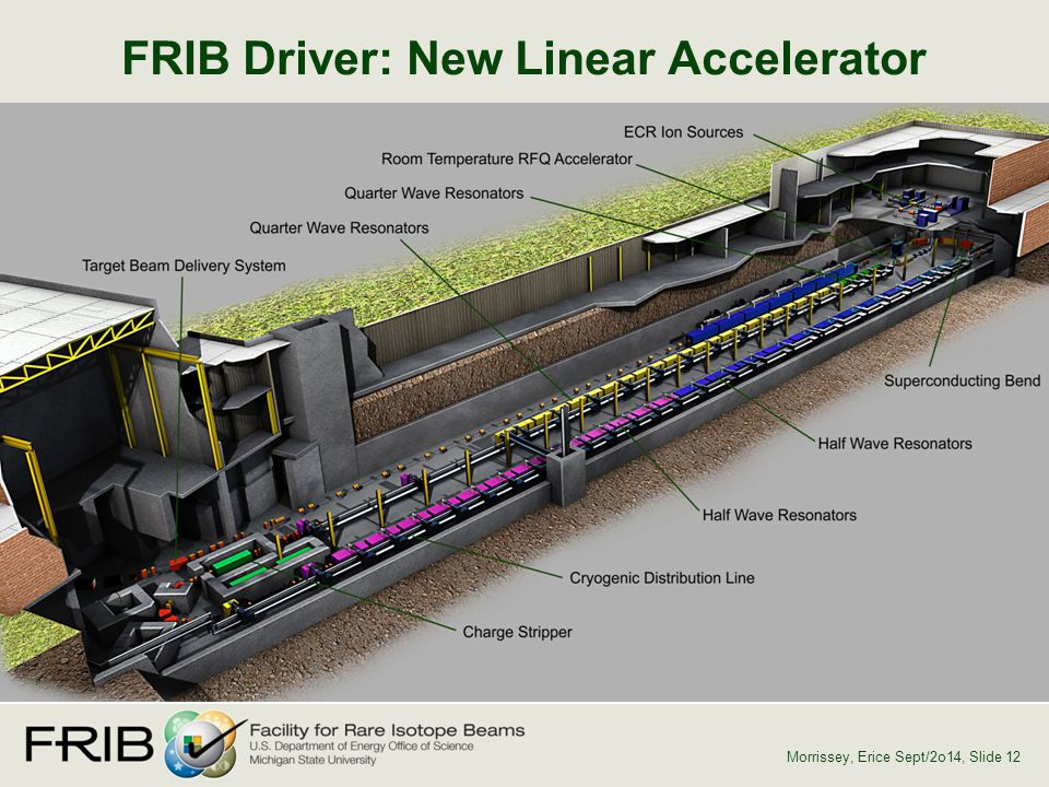 FRIB Driver: New Linear Accelerator