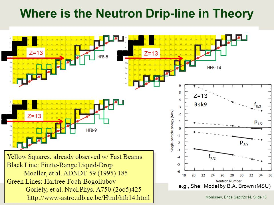 Where is the Neutron Drip-line in Theory