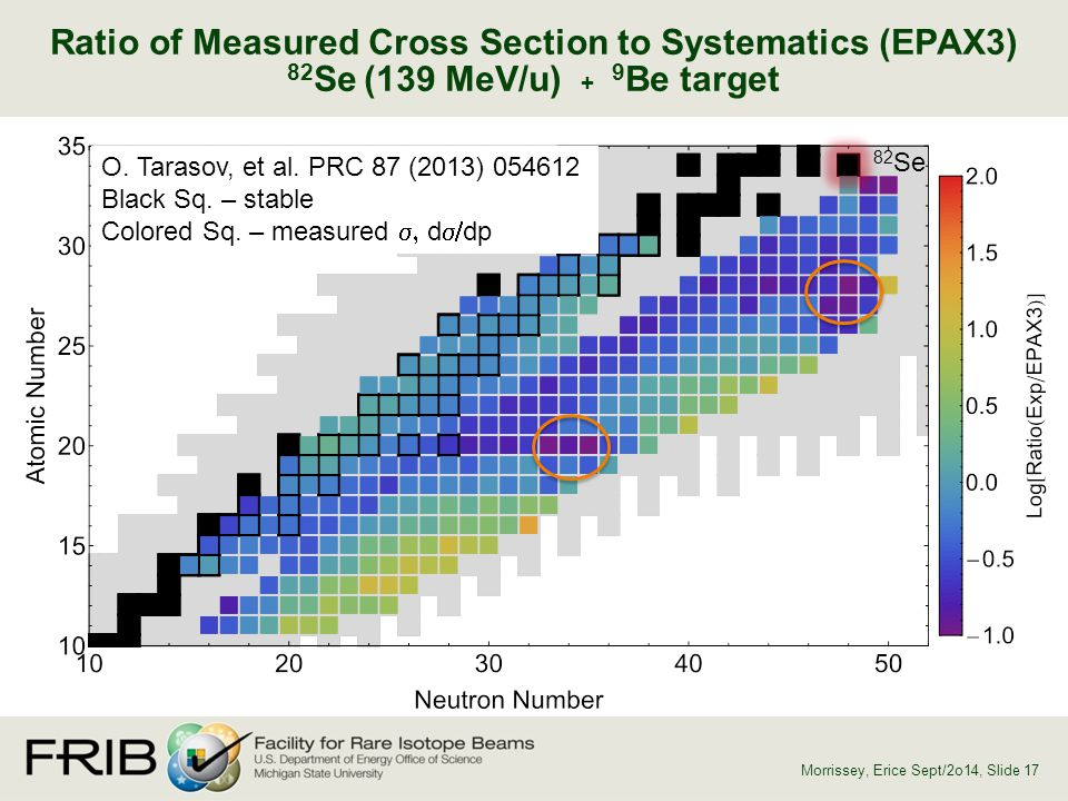 Ratio of Measured Cross Section to Systematics (EPAX3) 82Se (139 MeV/u) + 9Be target