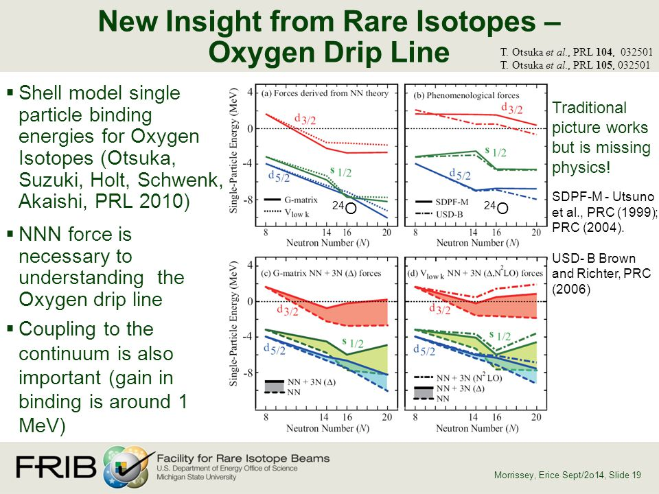 New Insight from Rare Isotopes – Oxygen Drip Line