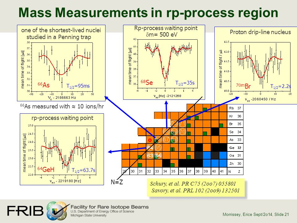 Mass Measurements in rp-process region