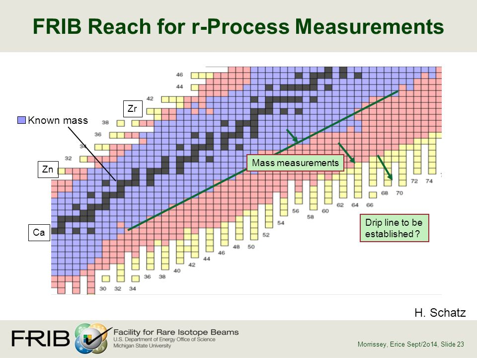 FRIB Reach for r-Process Measurements