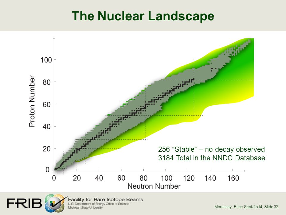The Nuclear Landscape 256 Stable – no decay observed